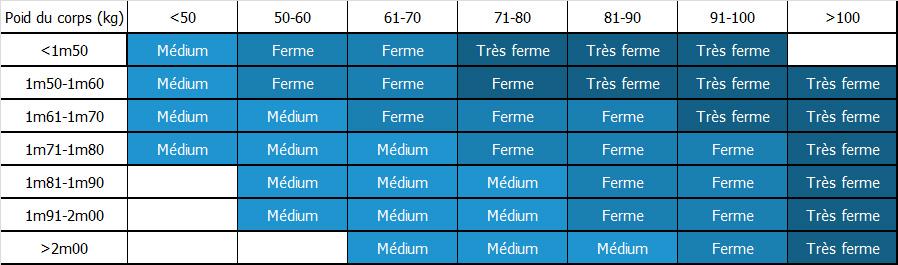le choix de la densité de votre matelas