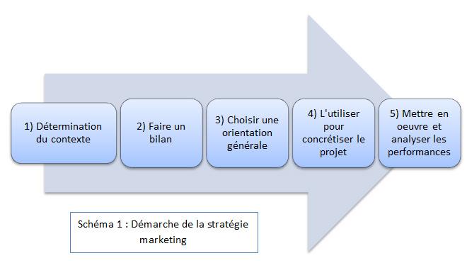 Démarche de la stratégie marketing