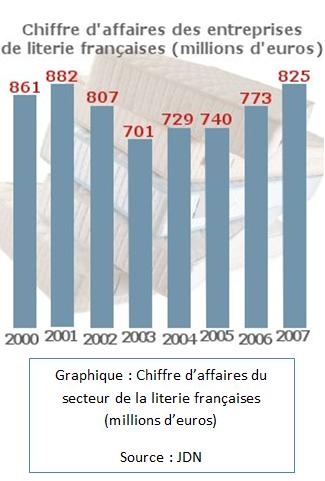 Chiffres d'affaire du secteur de la literie française (millions d'euros)
