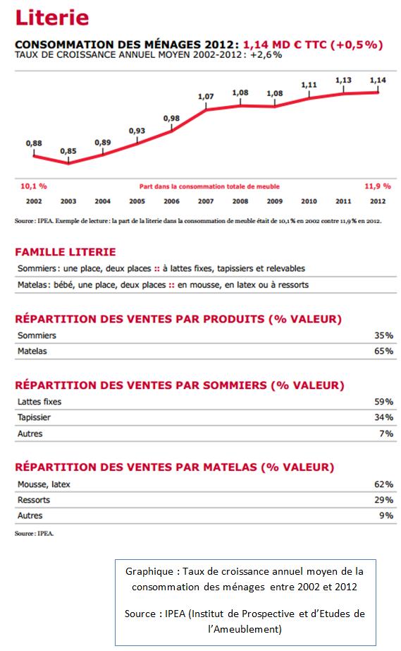 Taux de croissance annuel moyen de la consommation des ménages entre 2002 et 2012