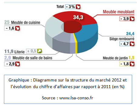 Diagramme sur la structure du marché 2012 et l'évolution du chiffre d'affaire par rapport à 2011 (en%)