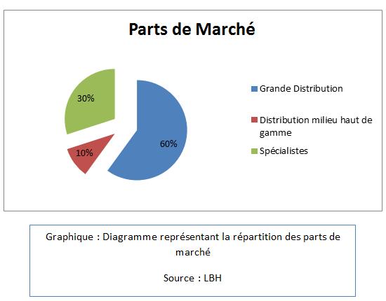 Diagramme représentant la répartition des parts de marché