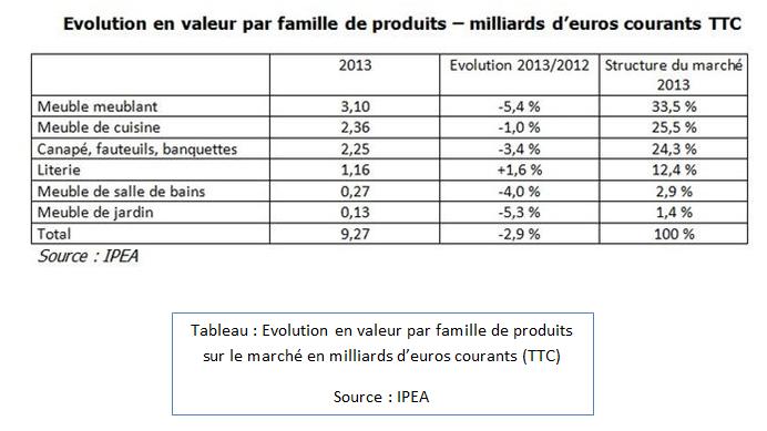 Evolution en valeur par famille de produit sur le marché en milliards d'euros courants (TTC)