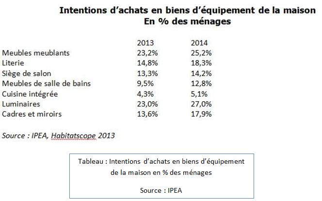 Intentions d'achats en biens d'équipement de la maison en % des ménages